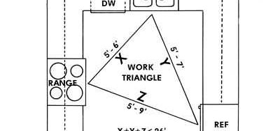 howto_work-triangle-schematic